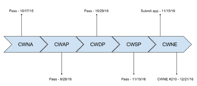 My timeline for CWNP to CWNE