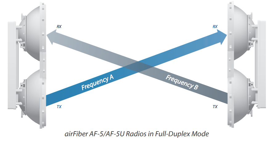 How the AirFiber does full duplex