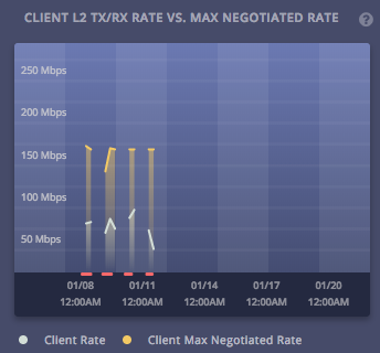 Viewing client data rates