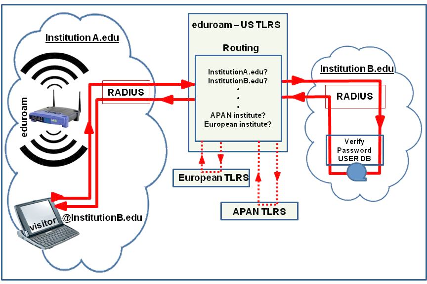 How eduroam routes authentication
