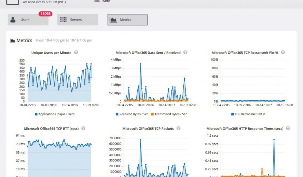 Viewing application metrics