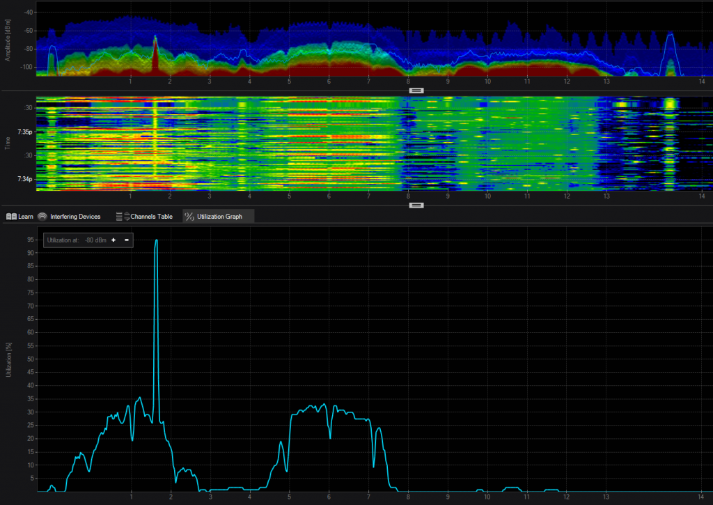 Interference detected with Chanalyzer