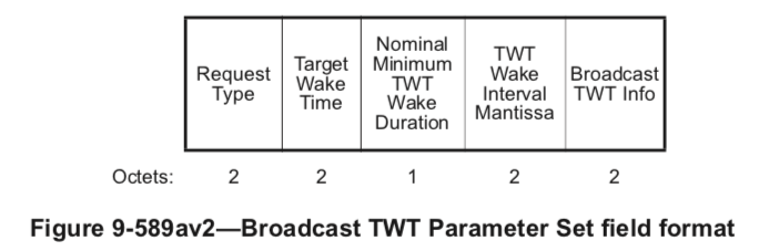 CTS 164: 802 11ax Target Wake Time