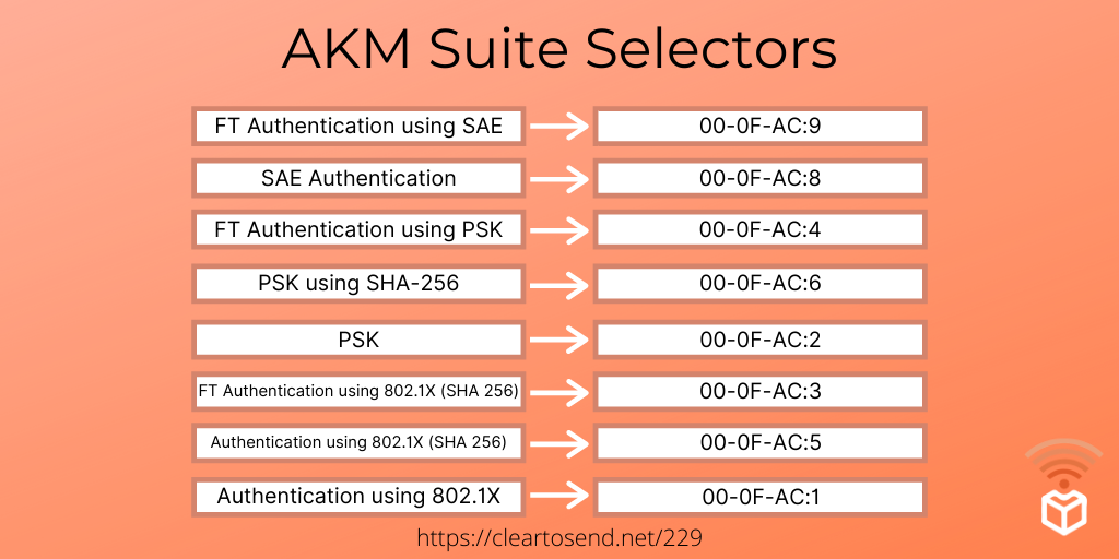 Table of AKM suite selectors, including AKM suites for WPA3.